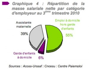 Particuliers employeurs
